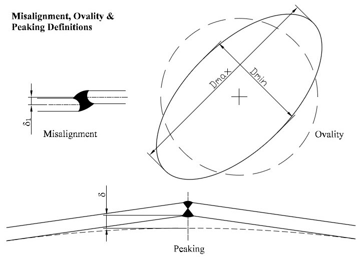 Deviations from Design Shape